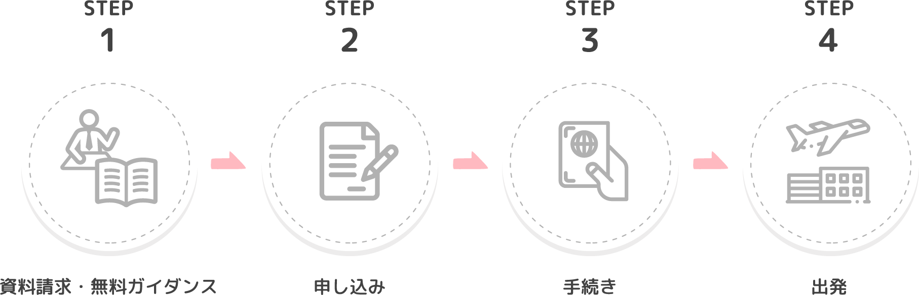 STEP1 資料請求・無料ガイダンス STEP2 申し込み STEP3 ⼿続き STEP4 出発